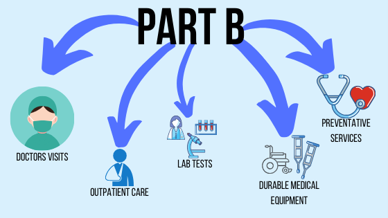 A visual of which services are covered by Medicare Part B: Doctors visits, outpatient care, lab tests, durable medical equipment and preventative services.